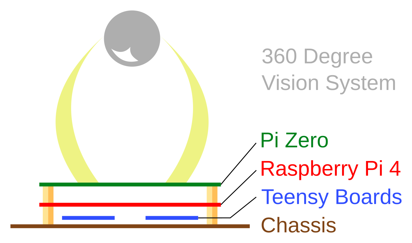 Rough PCB layout plan