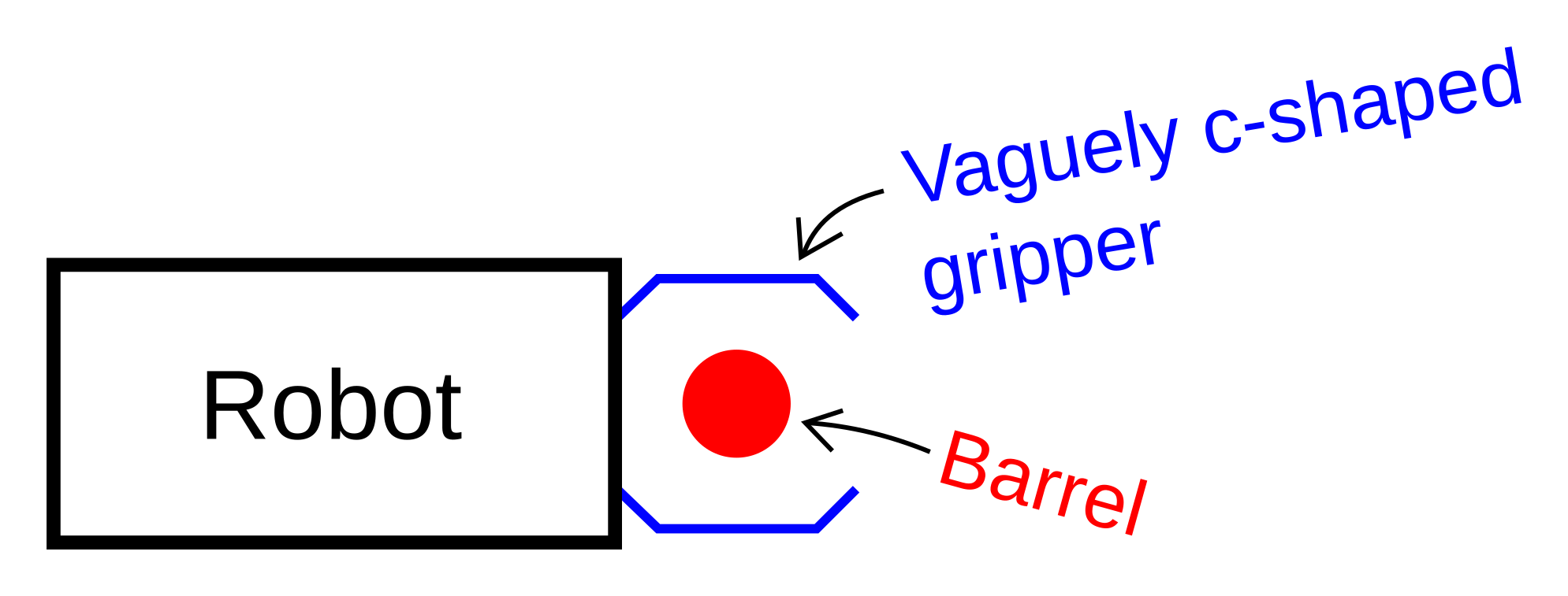 Diagram of a c-shaped gripper